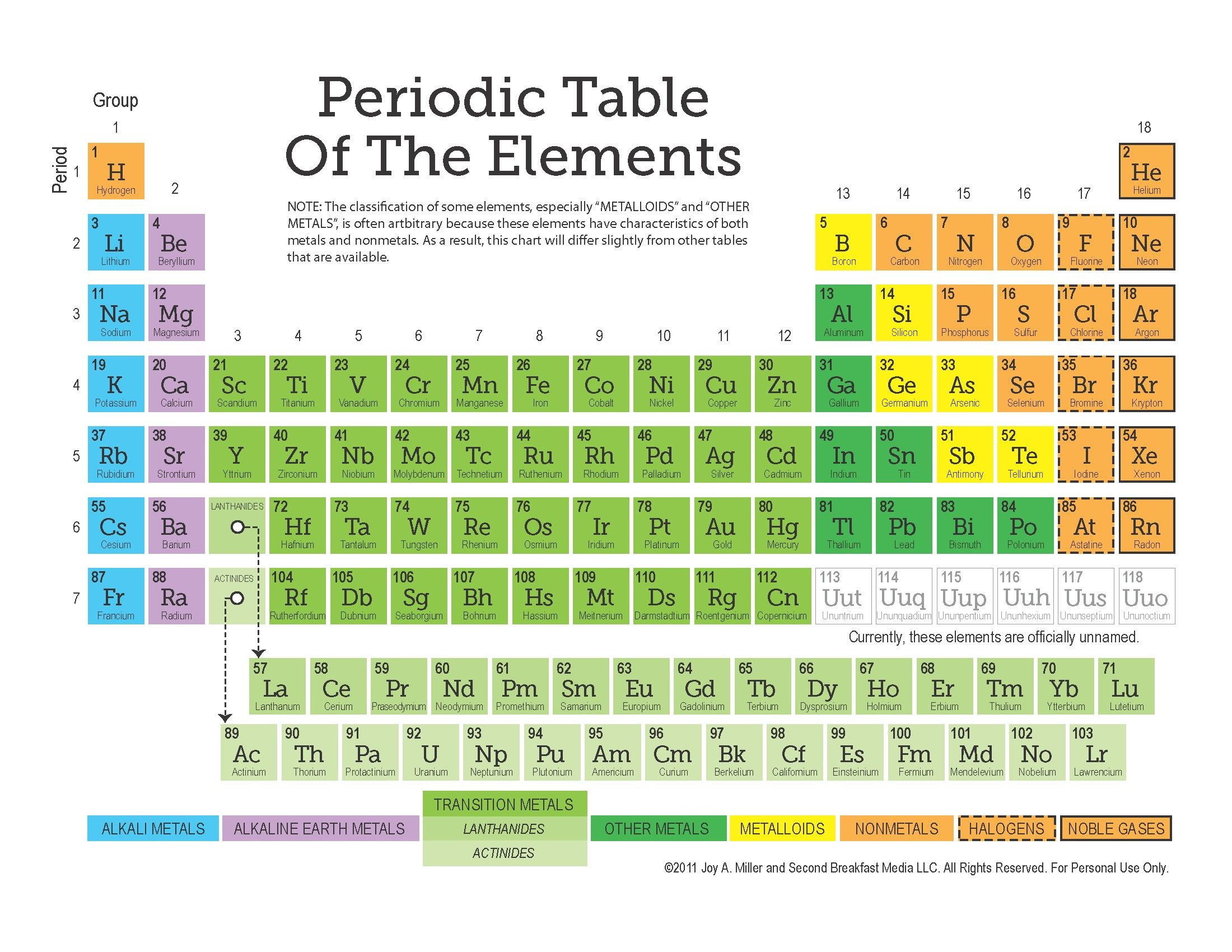 Unique Periodic Table Poster Free With Images