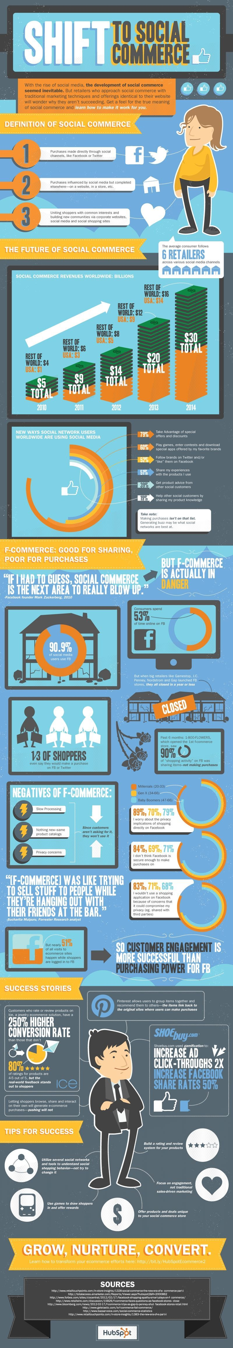 Shift to Social Commerce (infographic)