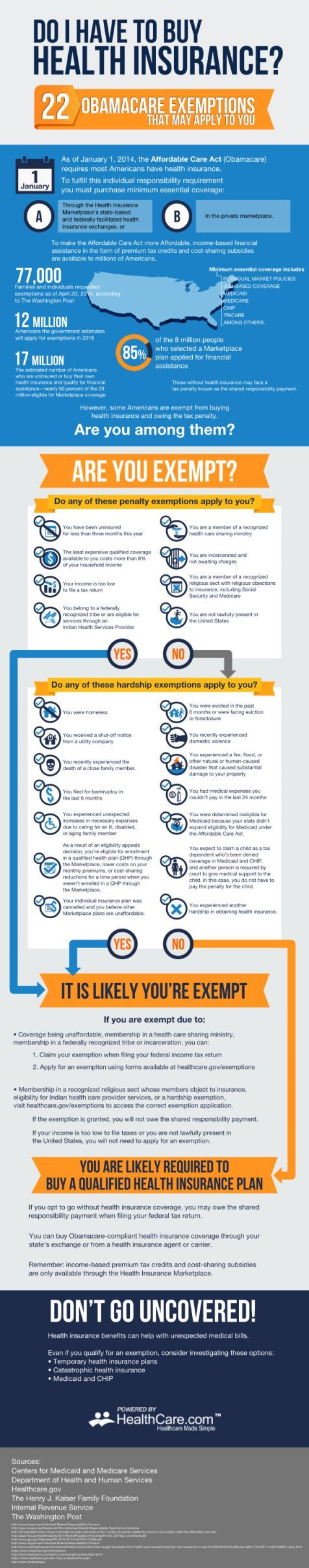 Do you have to buy health insurance? 22 Obamacare ...