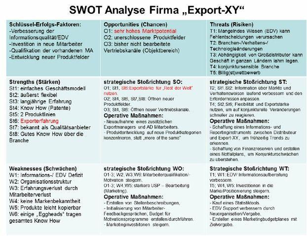 Die Swot Analyse Lernen Sie Ihr Unternehmen Kennen Swot Analyse Swot Wirtschaftsschule