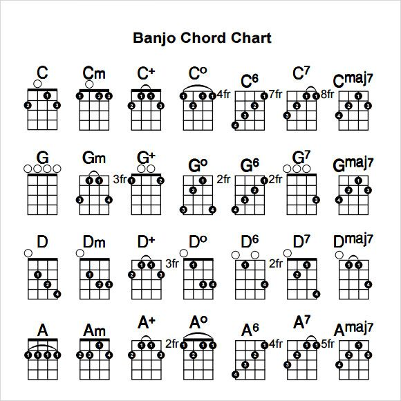 image result for banjo chord chart