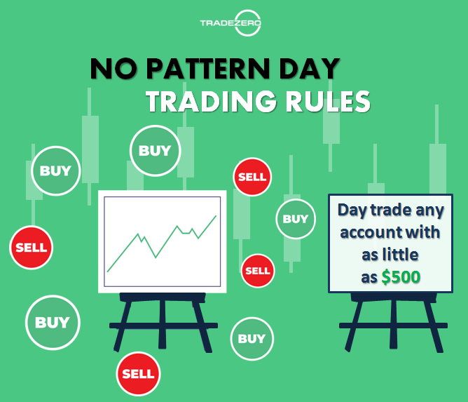 Trade All You Want When You Want With Tradezero Free Stock