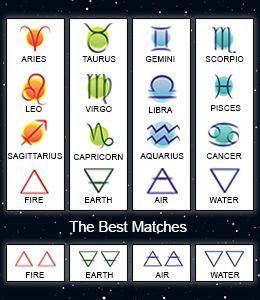 Zodiac Signs That Are Compatible With Each Other