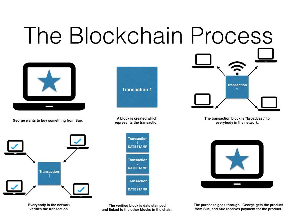Pin By Sirri R K On Blockchain Explainer Images Blockchain Blockchain Technology Cryptocurrency