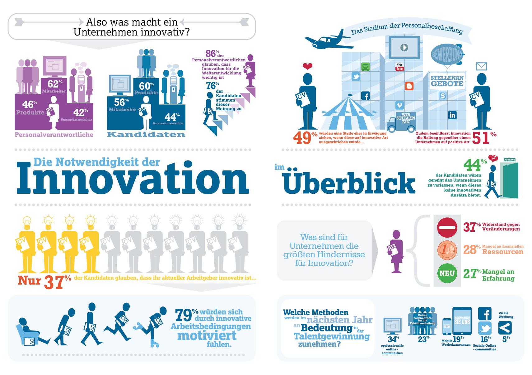 Wie wichtig sind Innovationen für HR? - Studie von futurestep