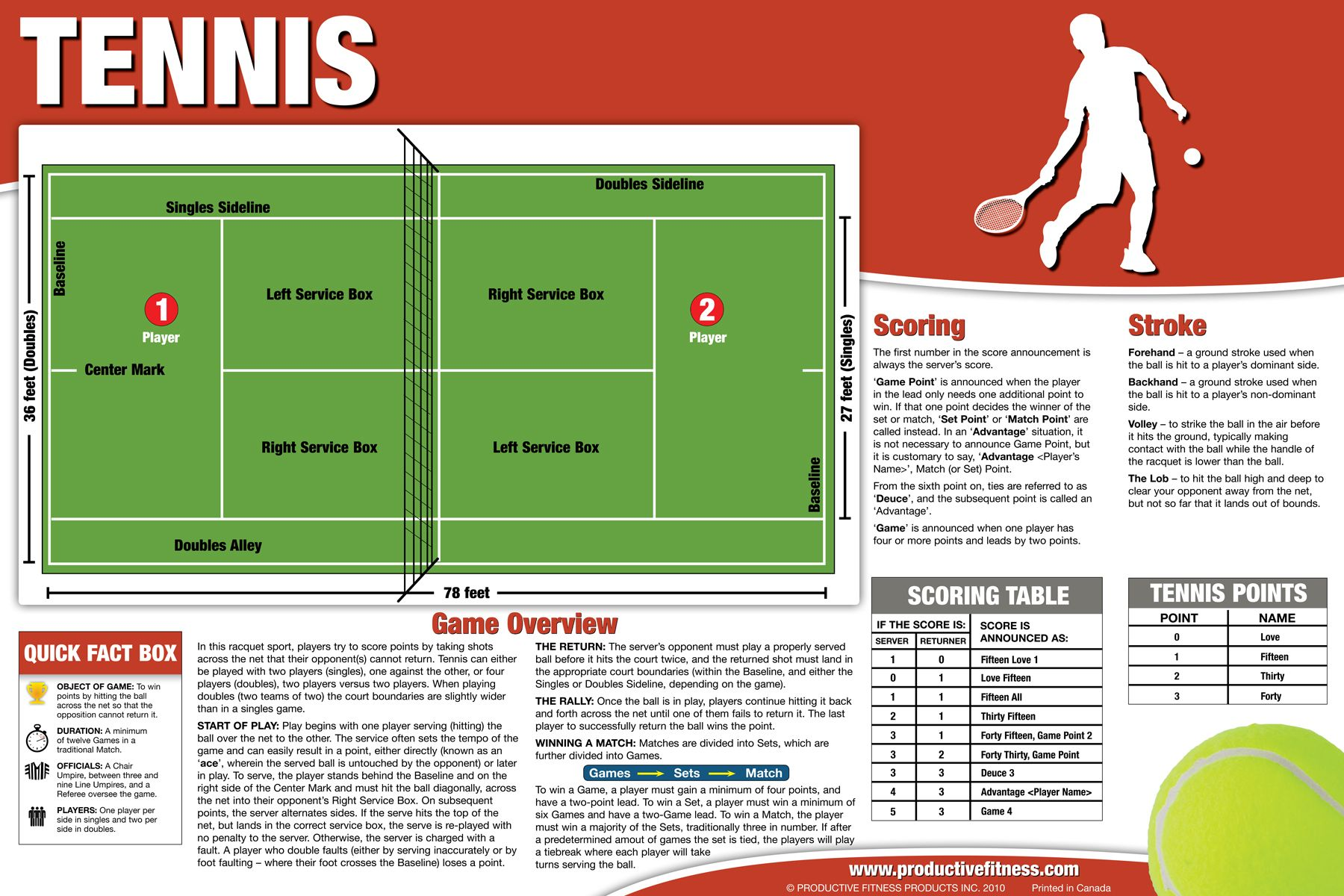 19.95 Our tennis overview poster is perfect to gain an