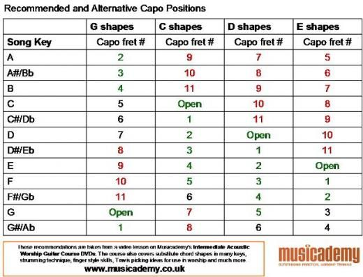 Recommended-Alternative-Capo-Positions | Accomplish-Create-Just Do