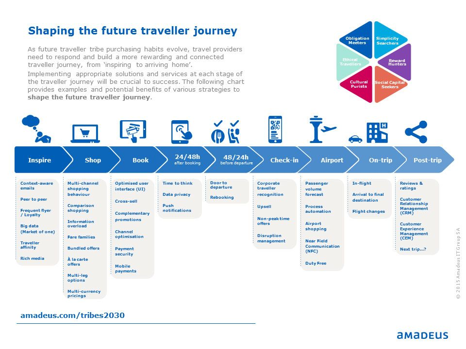 Amadeus Shaping the future traveller journey Customer