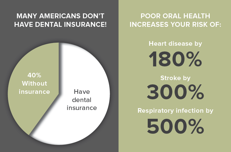 5 Ways To Get Affordable Dentistry Without Dental Insurance In