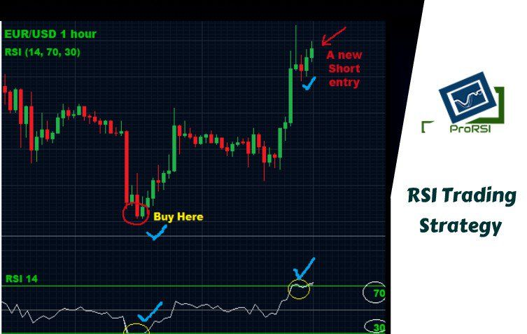 What Is Rsi Trading Strategy Relative Strength Index Trading
