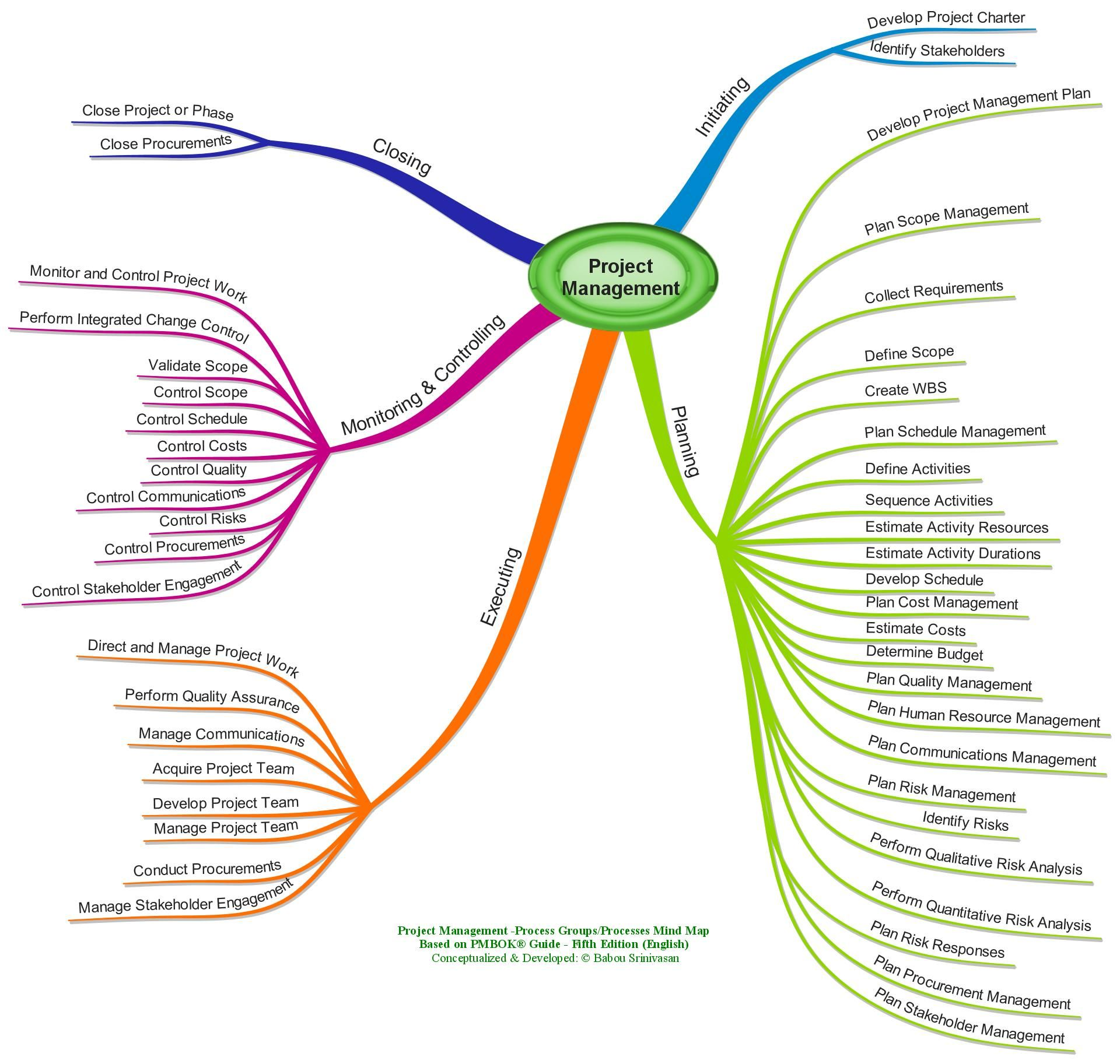 Project management mind maps project management management and project management mind maps xflitez Image collections