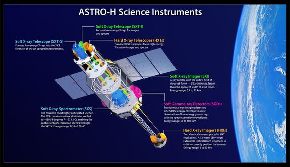 This diagram shows the components of japans hitomi x ray astronomy japan launches x ray observatory to study black holes star explosions ccuart Image collections