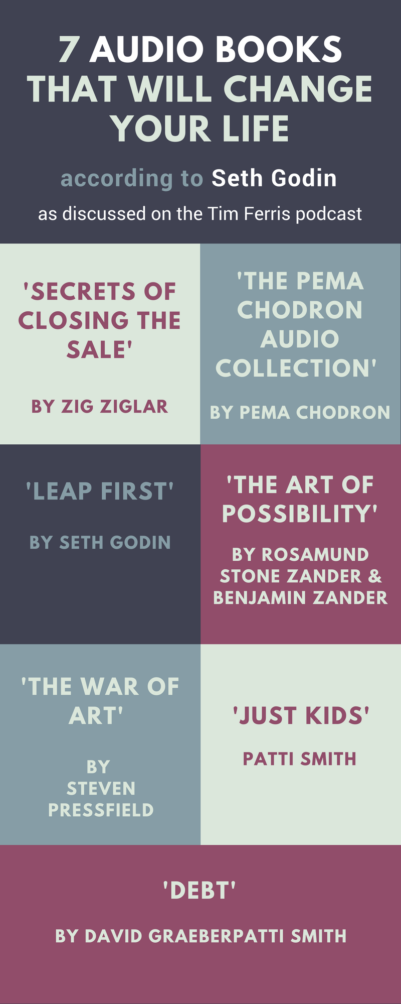 Ever wonder, what does Seth Godin read? Us too. Check out this article on Seth Godins Audio Books That Will Change Your Life. The article includes a link to the Tim Ferris podcast where Seth Godins book choices are further discussed.