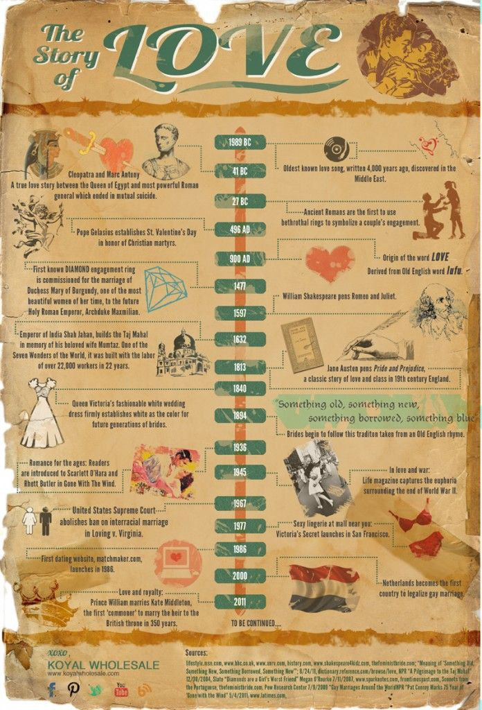 Of milestones timeline relationship The Ultimate