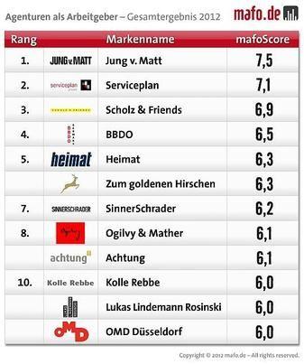 Wow! achtung! auf Platz 8 der attraktivsten Agentur-Arbeitgebermarken. Freut mich riesig!