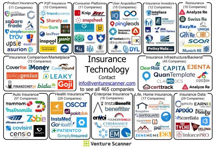Insurtech Instech = Insurance Technology map Inste