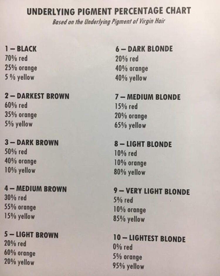 Underlying pigment percentage in 2019 Aveda hair color