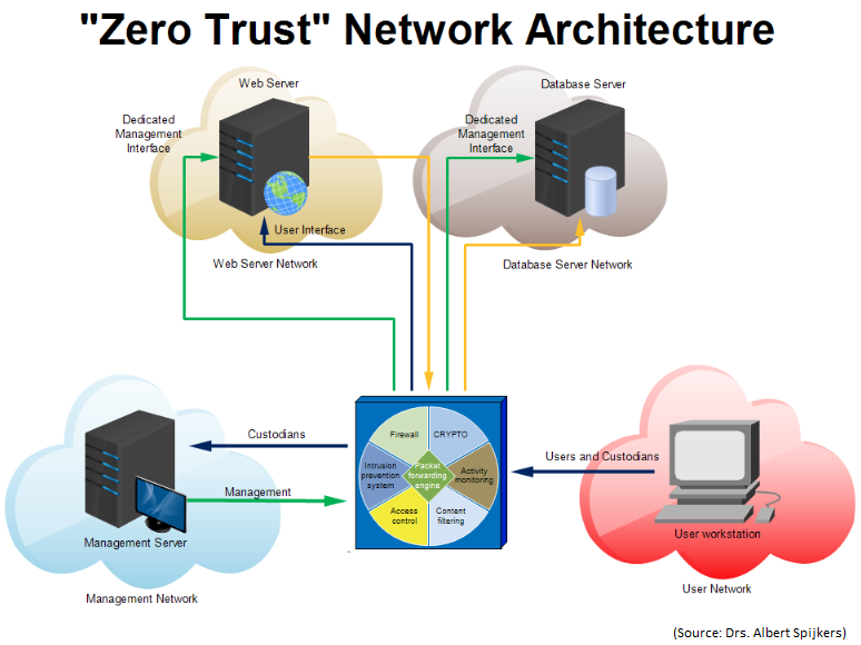 Zero Trust Security Model A Framework for a Different