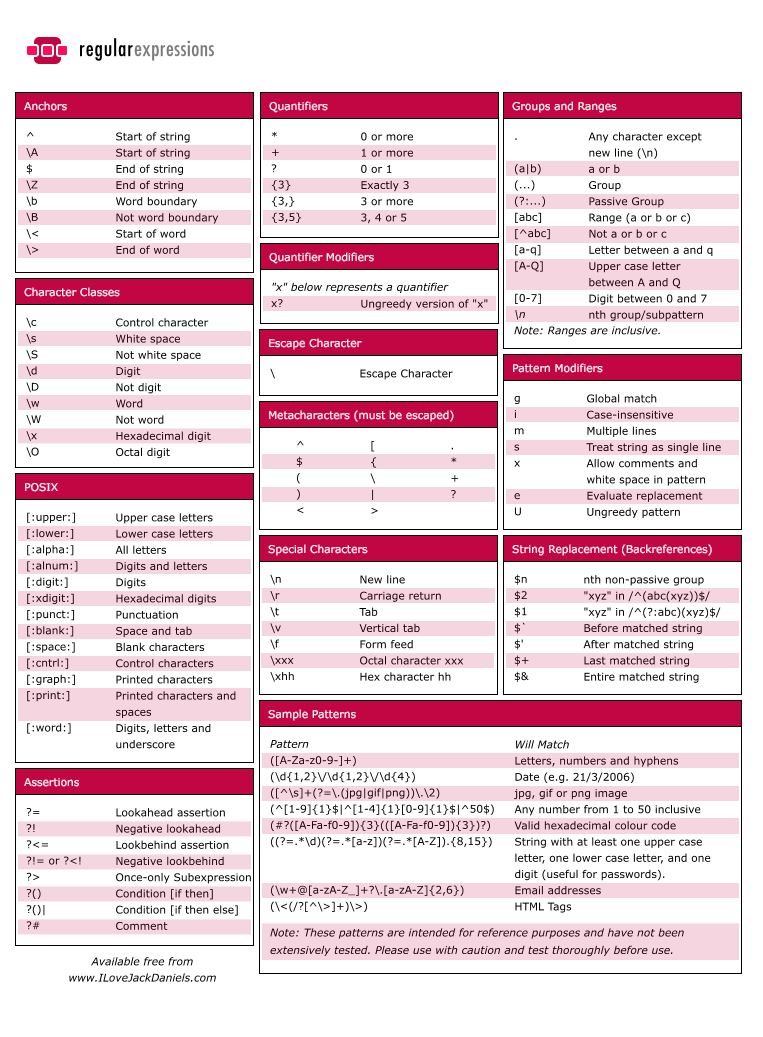 Perl regular expressions cheat sheet c01 cheat sheets perl regular expressions cheat sheet baditri Images