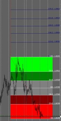 Color Fibonacci Retracement Extensions Indicator Download