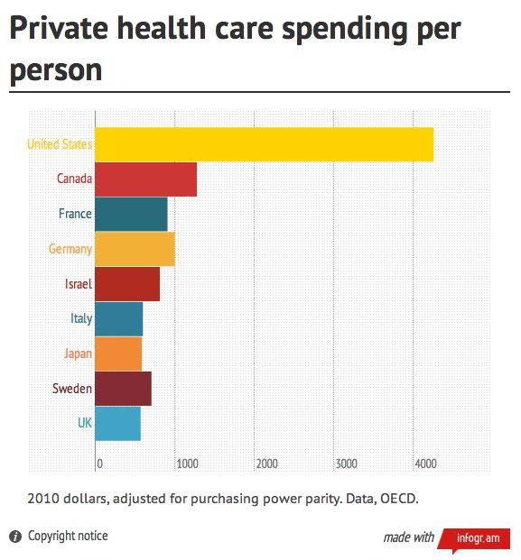 Comparing Health Care in Canada to the U.S.