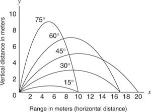 Projectile motion and horizontal distance due to angle