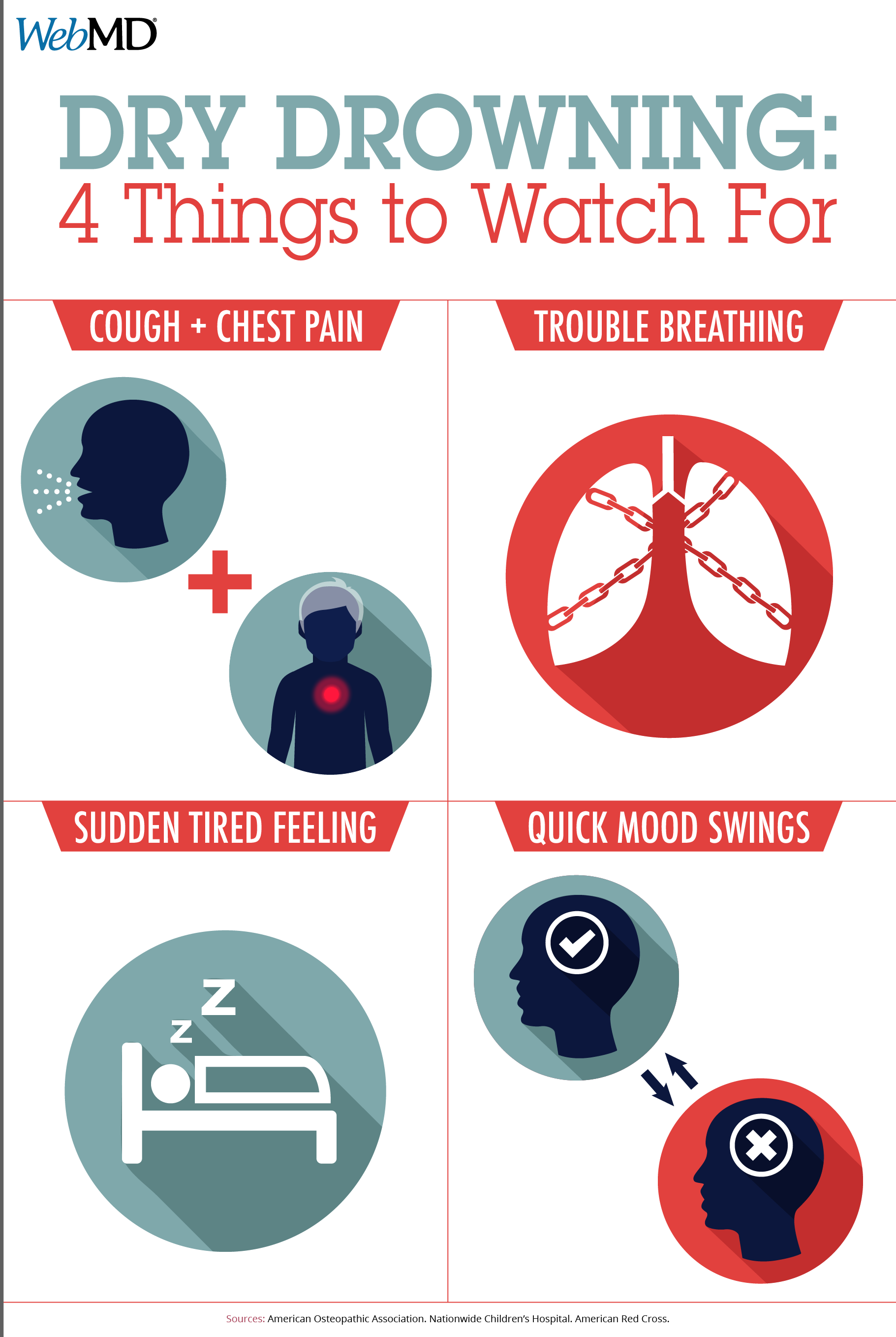 Know the Signs of 'Dry Drowning' and 'Secondary Drowning