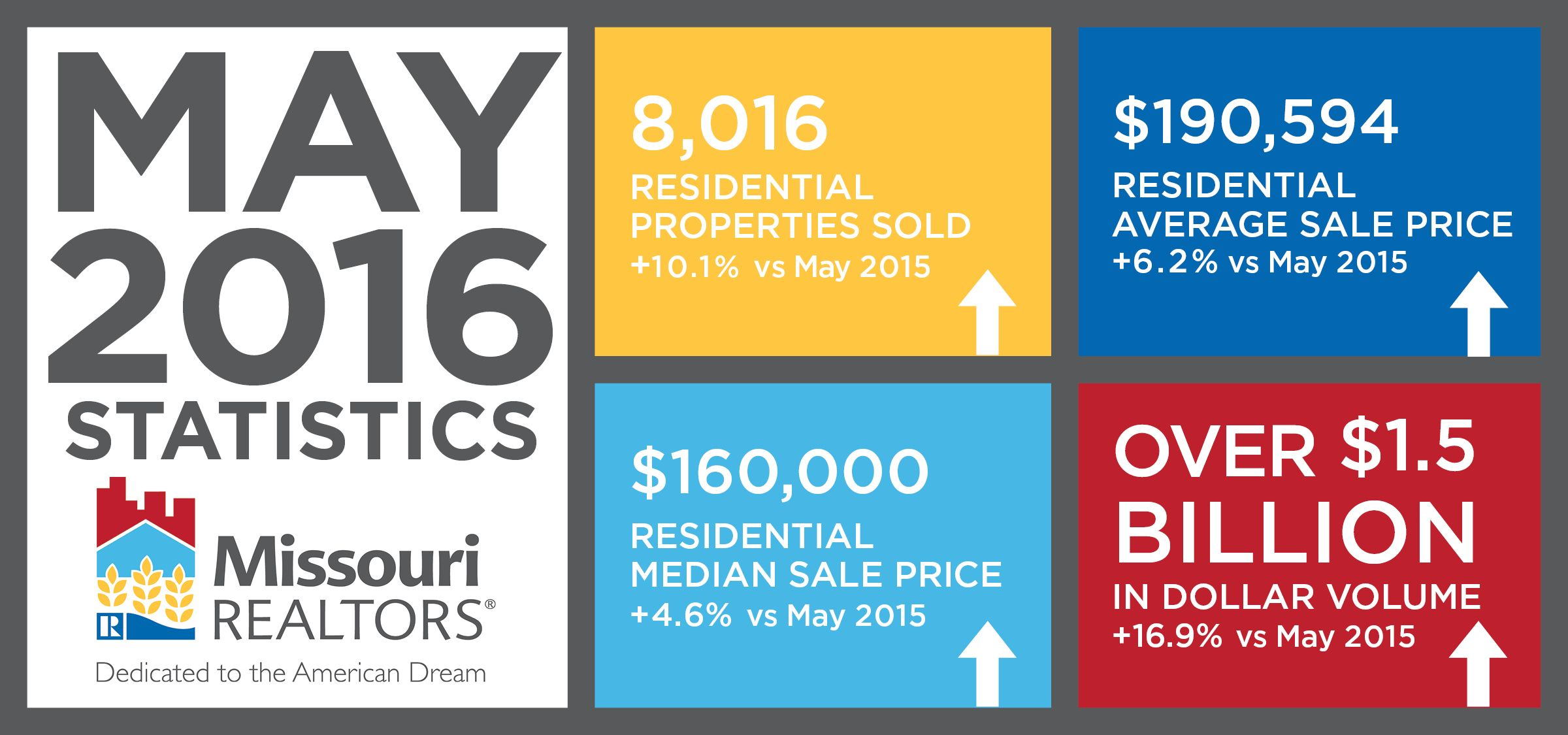 Sales Report for May 2016.