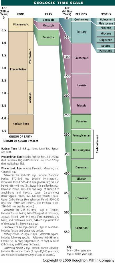GEOLOGIC TIME SCALE ( More people should understand that )