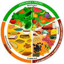 Resultado De Imagen Para Alimentacion Saludable Para Niños Animada