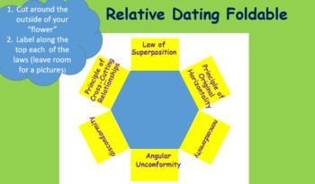 how is radiocarbon dating done