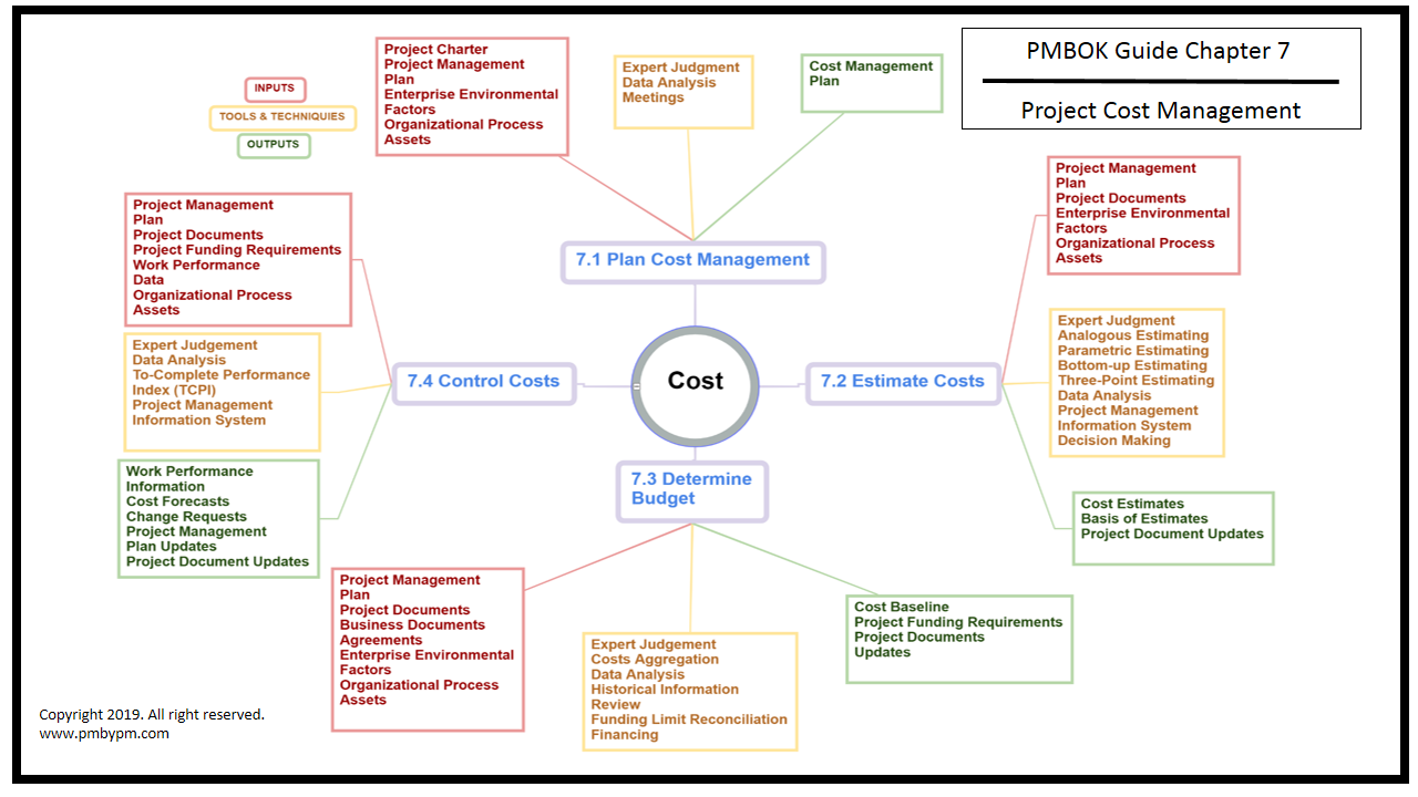 Pmp Mind Map Project Cost Management Mind Map Mind Mapping Techniques Map Projects