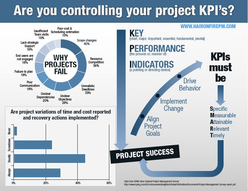 Kpis Must Be Management Infographic Project Management Agile Project Management