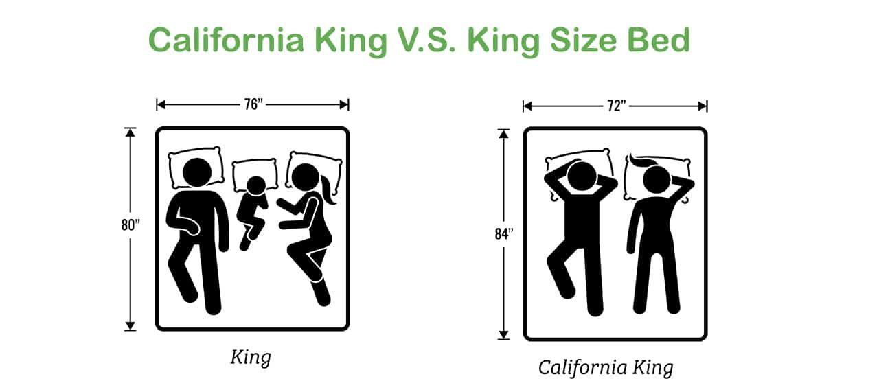Difference Between A King And California King California King Cal King Bedding King
