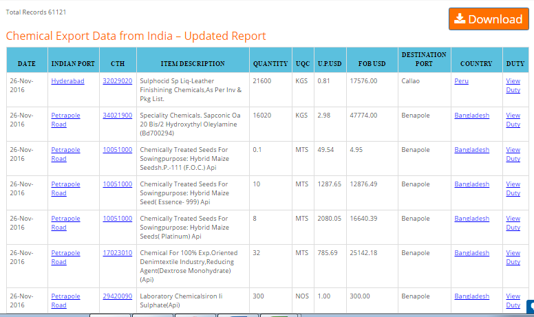 Free Download chemical export data India From Seair (With