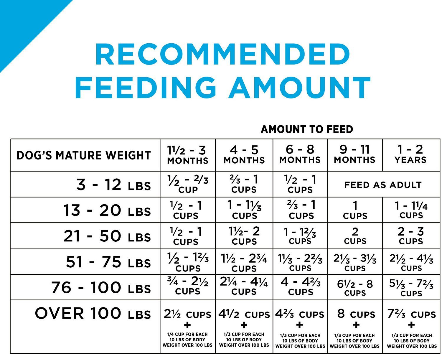 Purina Pro Plan Focus Puppy Food Feeding Chart In 2020 Pro Plan Dog Food Puppy Feeding Schedule Best Puppy Food