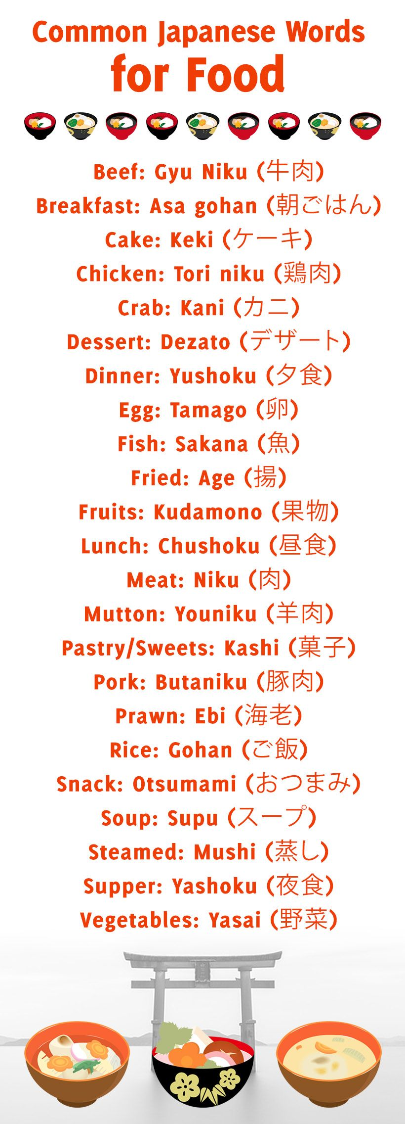 Learning Japanese: Common Japanese words for food, with Kanji.