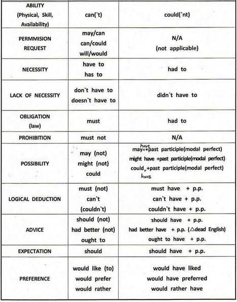 modal verbs exercises advanced pdf