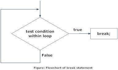 Flowchart of break statement in c code pinterest flowchart of break statement in c ccuart Images