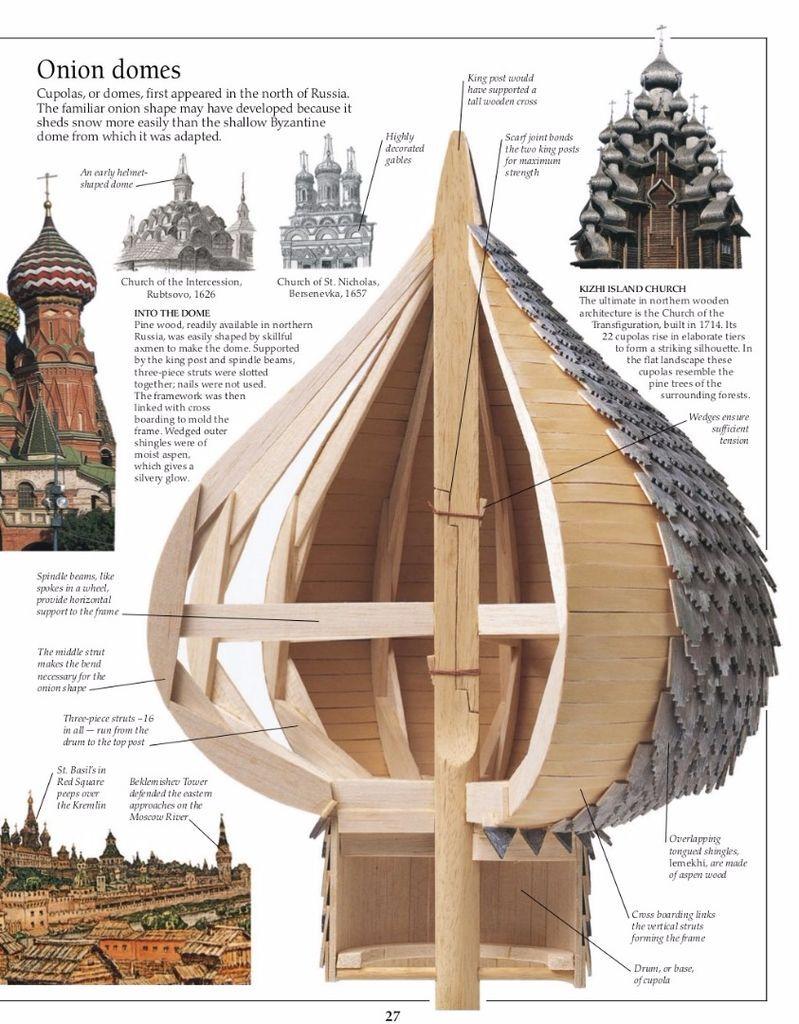 How Do You Build An Onion Dome Like On St Basil S