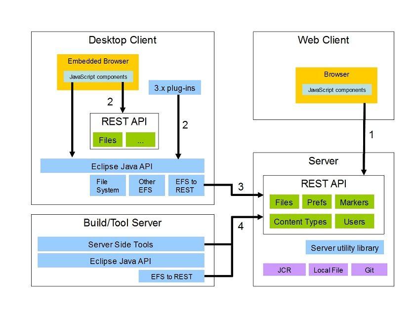 Restful Web Service Architecture Diagram