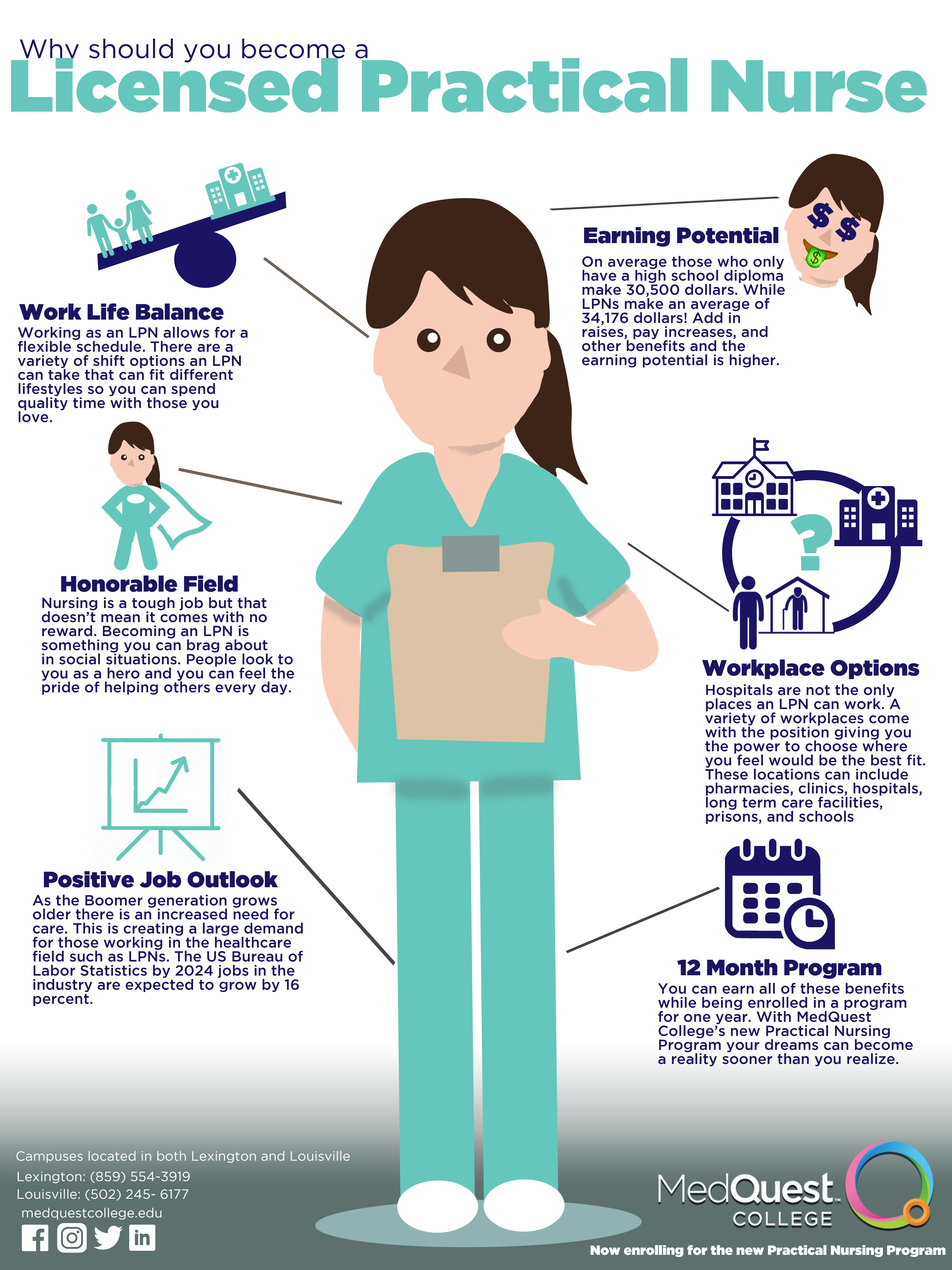 Practical Nursing Practical nursing, Nursing license