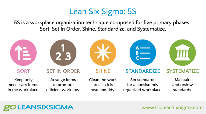 5s Infographics A Brief More Detailed Overview Goleansixsigma Com Lean Six Sigma Change Management Process Improvement
