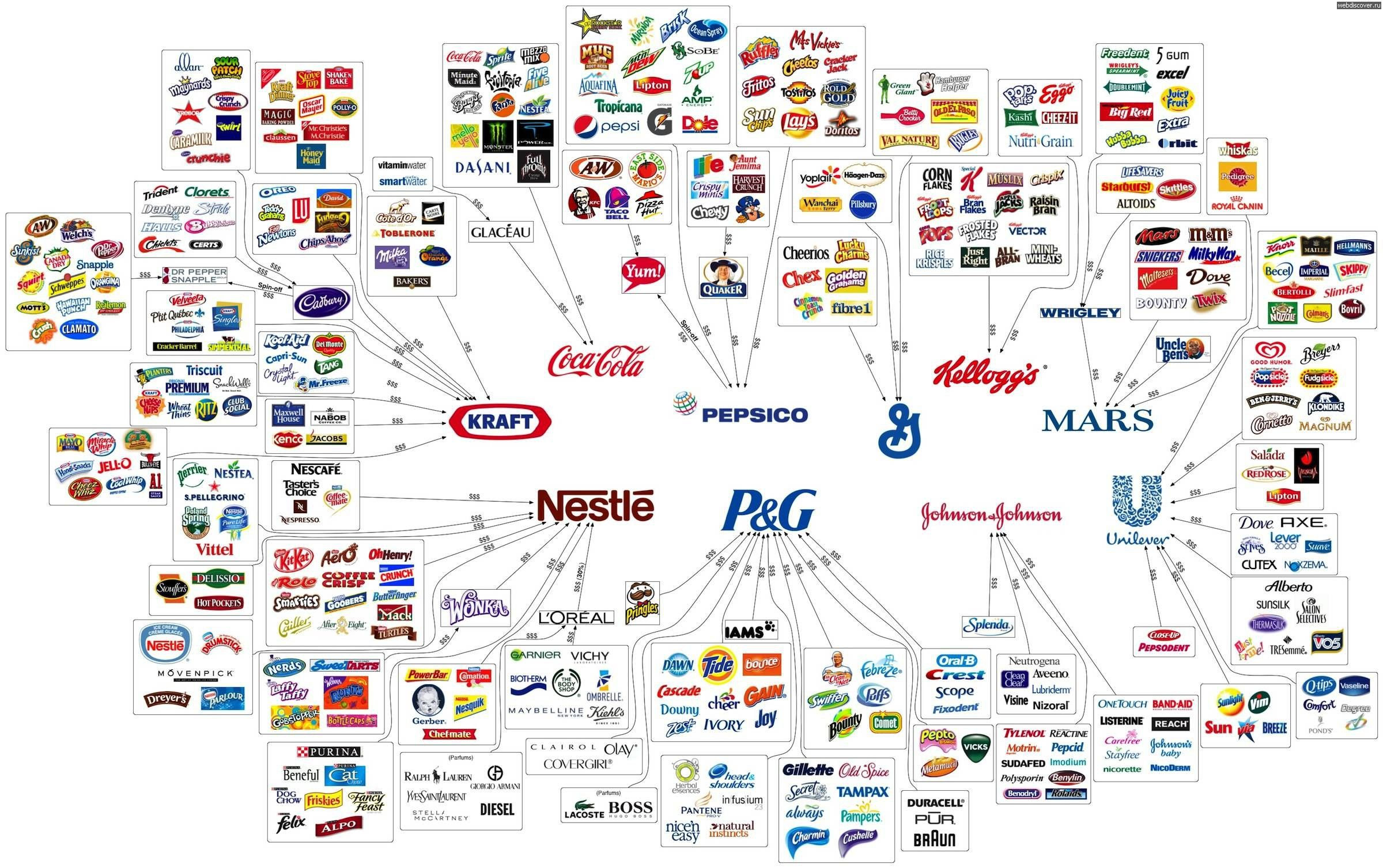 Fascinating graphics show who owns all the major brands in
