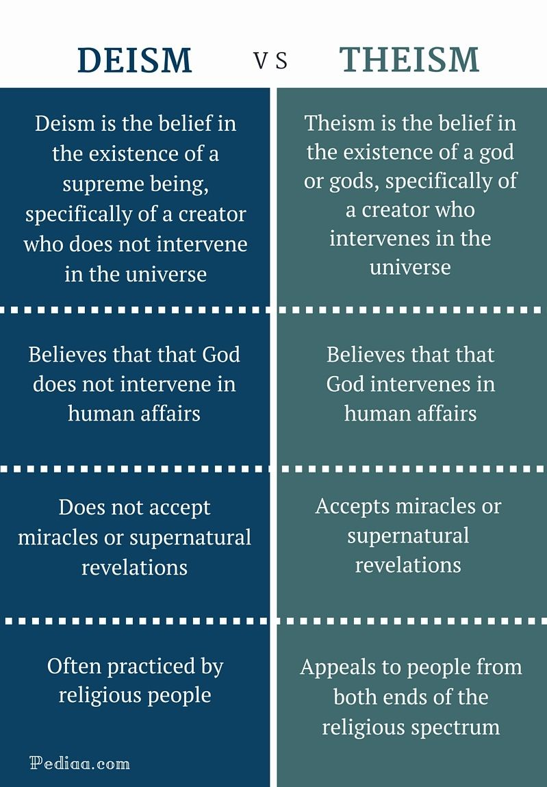 Difference Between Deism and Theism | Definition, Beliefs