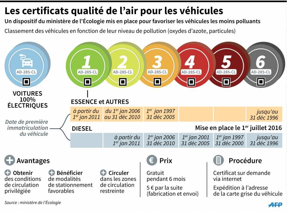 Vehicules Polluants L Interdiction De Circuler En 12 Questions