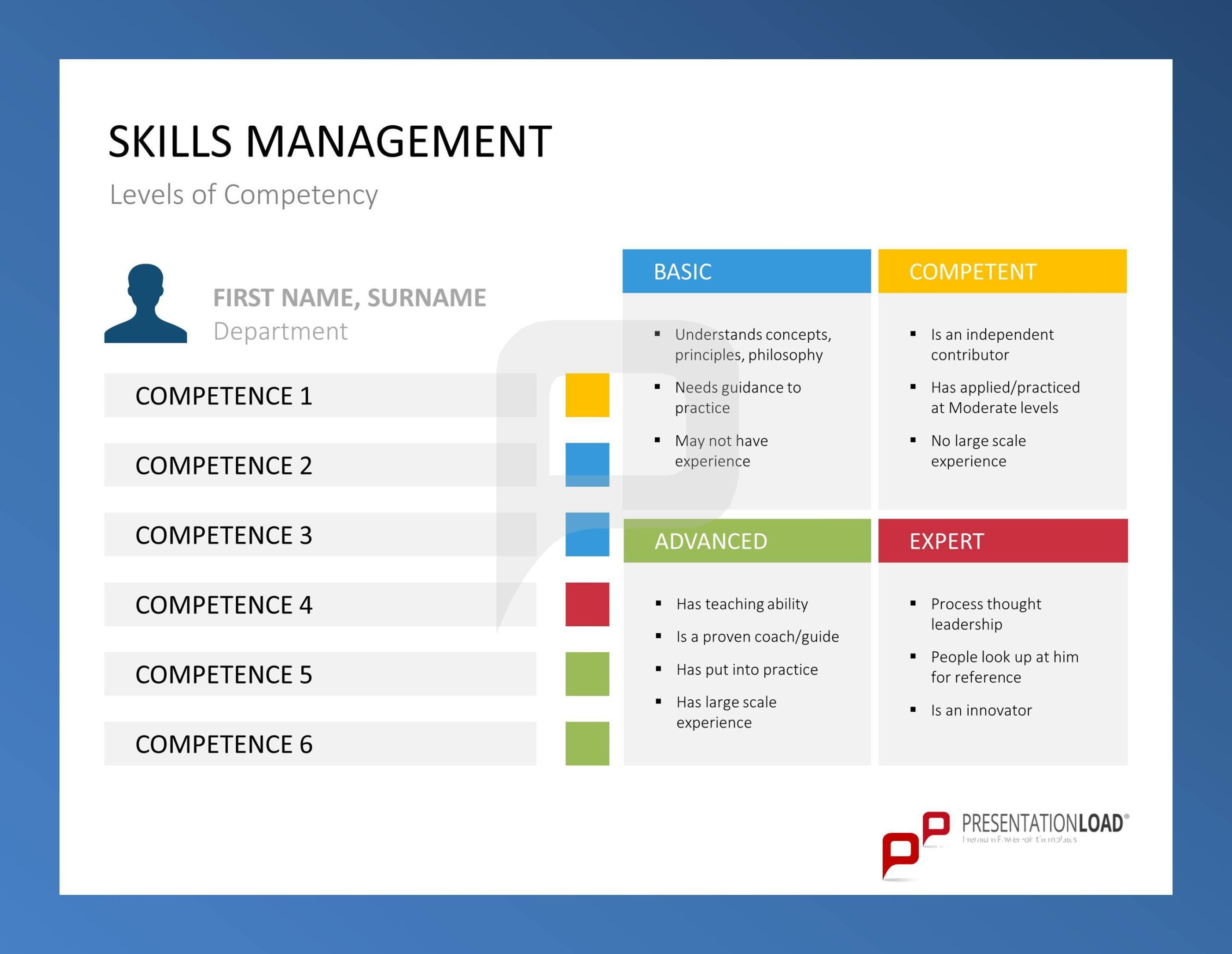 SKILLS MANAGEMENT Levels of Competency // Skills Management ...