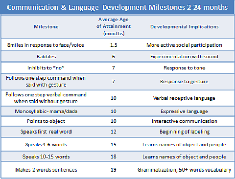 Communication milestones 2-24 months. Posted by Smart Speech ...