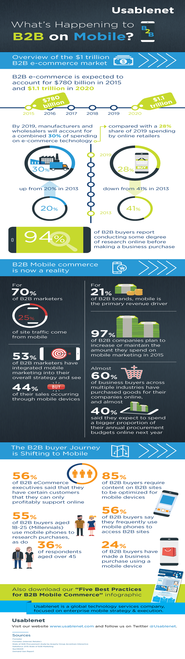 What's Happening to B2B on Mobile?