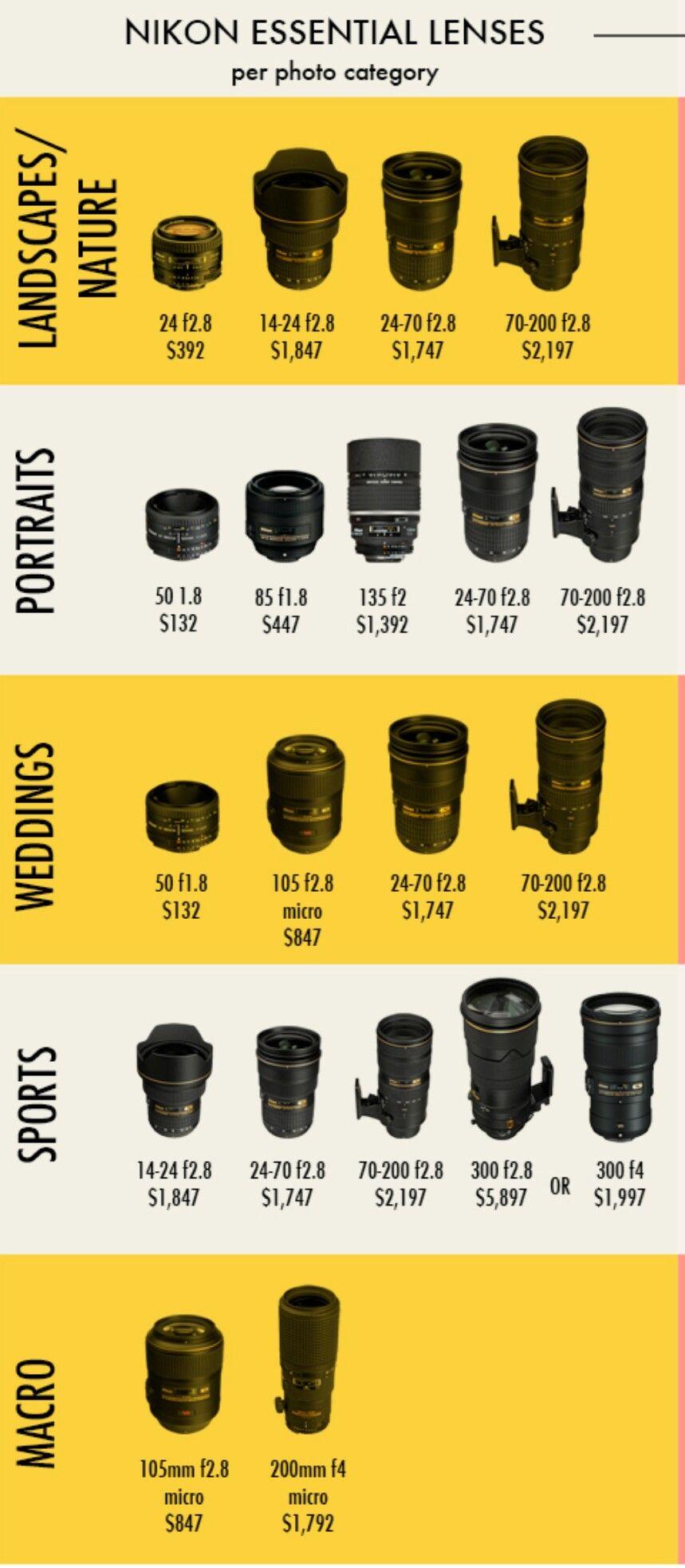 Nikon Essential Lenses Photography Tricks Nikon Photography Jobs Photography Tutorials
